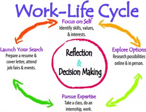 Work / life cycle